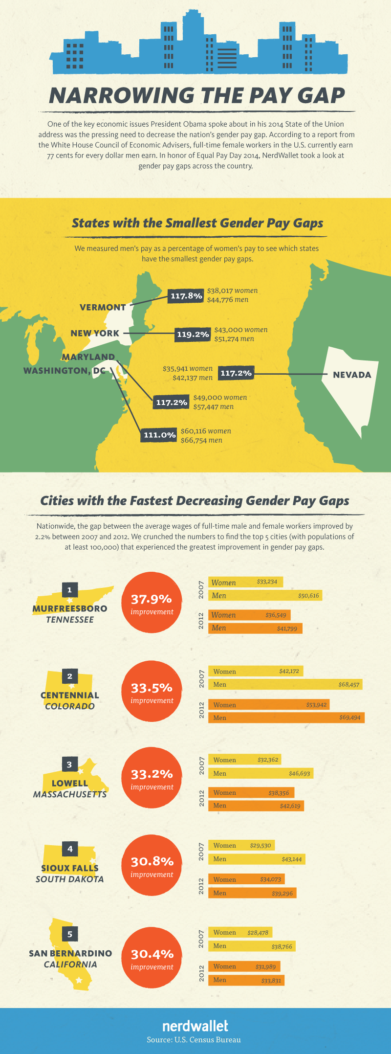 narrowing-pay-gap