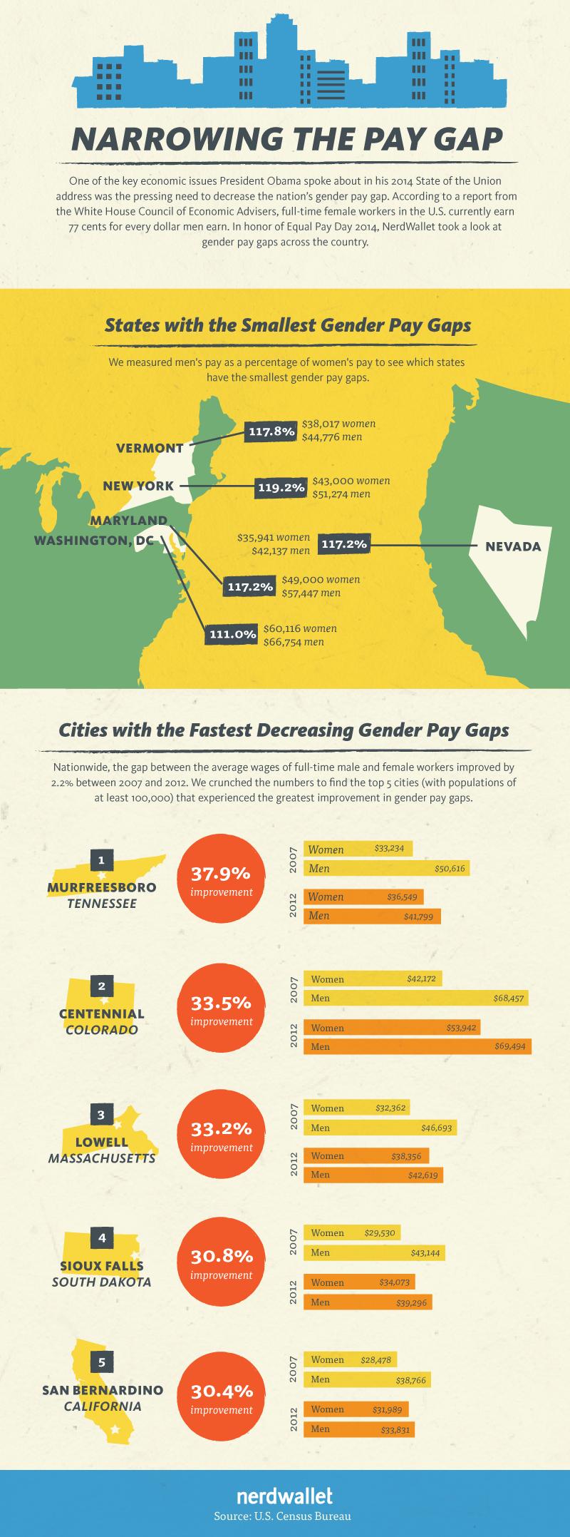 narrowing-pay-gap
