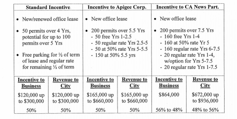 This is a side-by-side comparison of the standard deal for parking and what the Mercury News (far right) is getting.