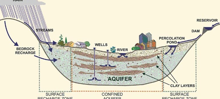 Santa CLara Valley's groundwater basin has been one of the region's most precious resources. (Graphic via museumca.org)