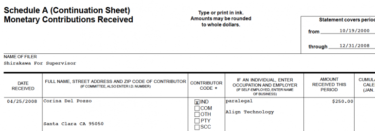 This document shows Judge Del Pozzo's wife contributed money to the 2008 supervisor campaign of George Shirakawa Jr.