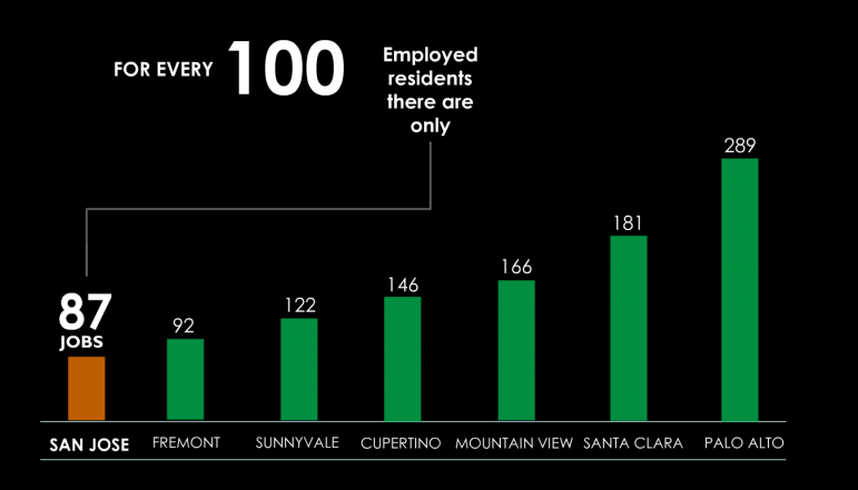 The city of San Jose trails the rest of the Bay Area in jobs to working residents ratio. (Graphic via city of San Jose)