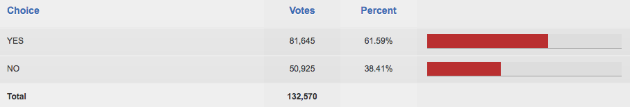 Measure B results. Source: Santa Clara County