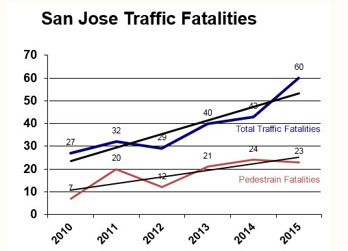 Source: San Jose Police Department