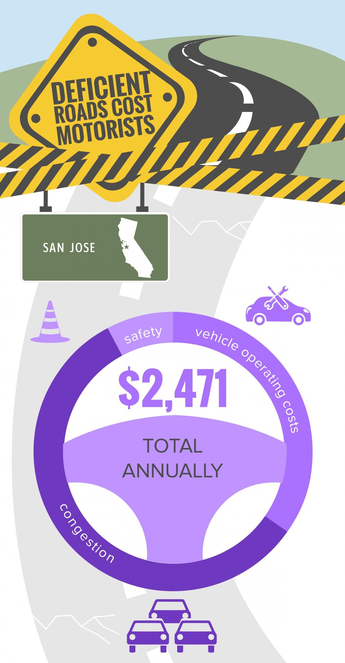 TRIP Infographic-San Jose