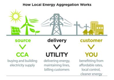 Source: San Jose Community Choice Energy