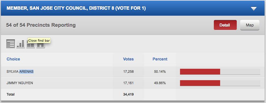 Source: Santa Clara County Registrar of Voters