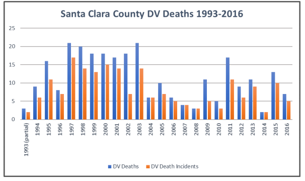 Source: Santa Clara County DA