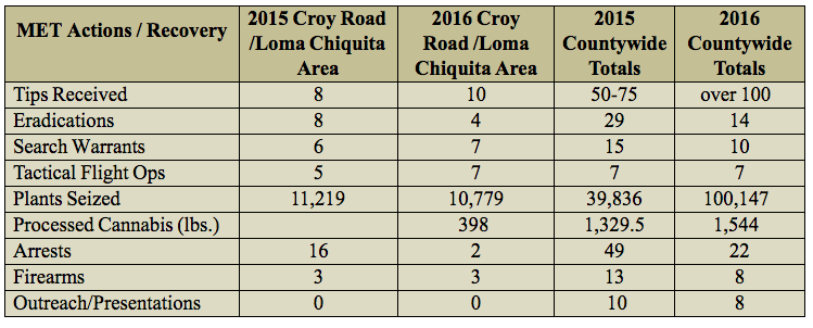 Source: Santa Clara County Sheriff's Office